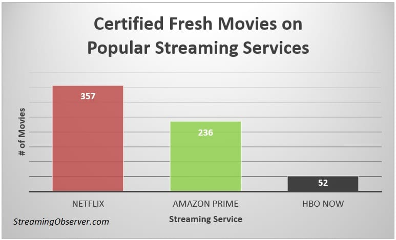 netflix certified fresh numbers