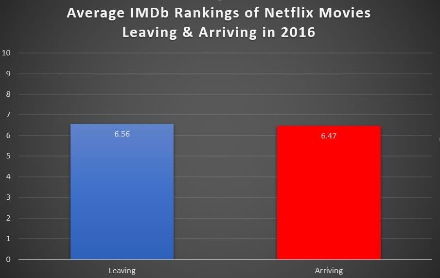 Netflix Movies Ratings