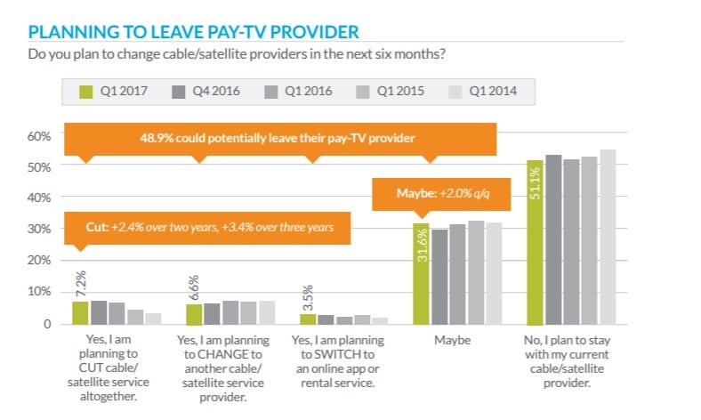 planning to leave pay tv provider