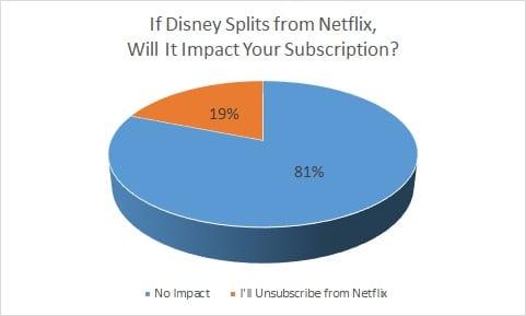 Disney Netflix subscribers cancel