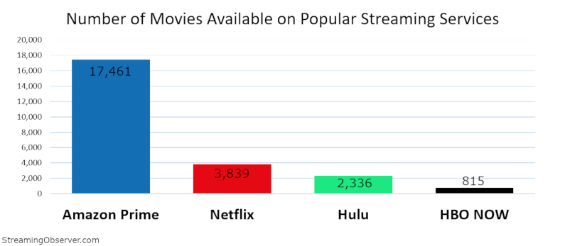 size of movie libraries streaming services