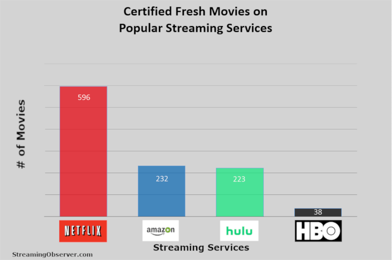Amazon Prime Has Nearly Five Times as Many Movies as Netflix