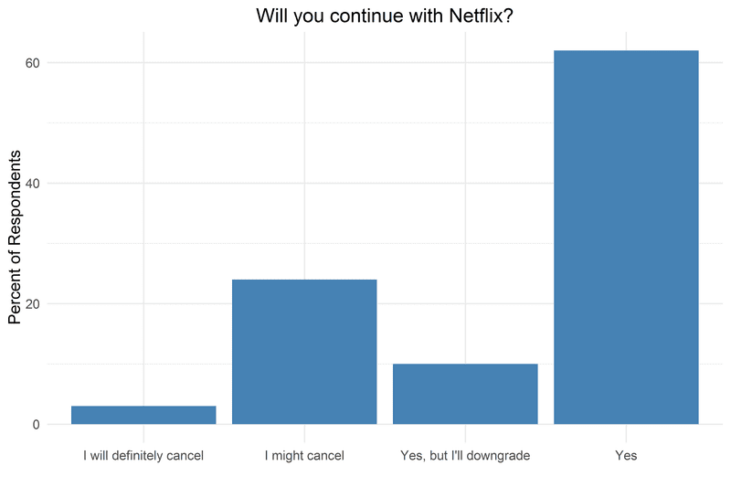 cancel netflix price increase