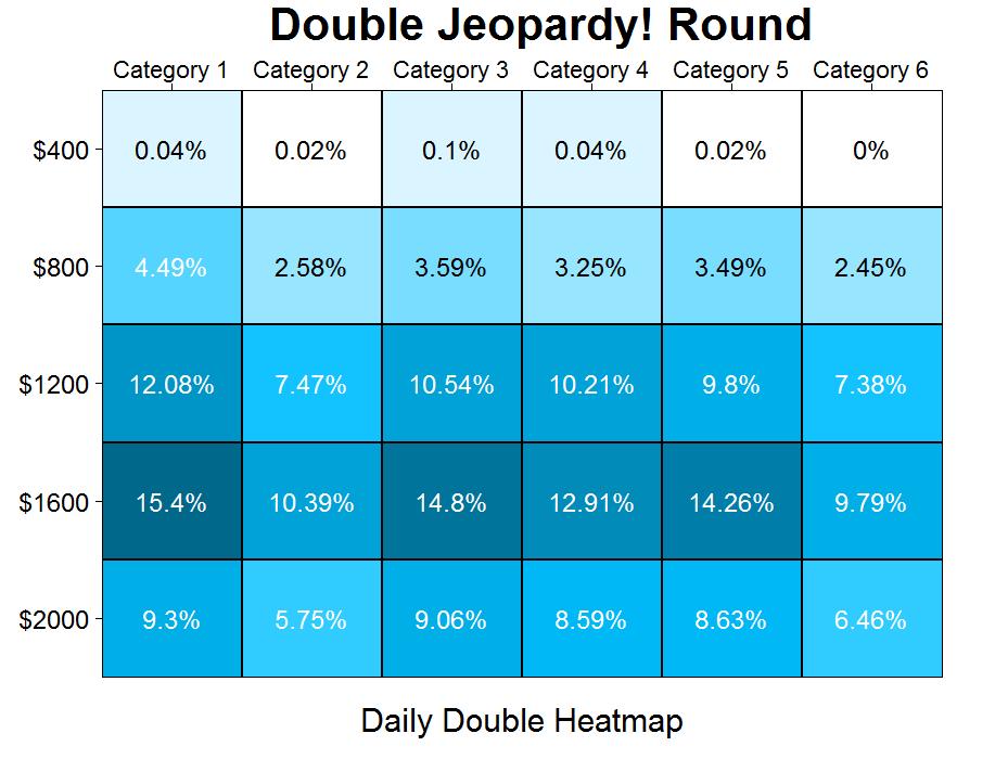 double jeopardy daily double heatmap